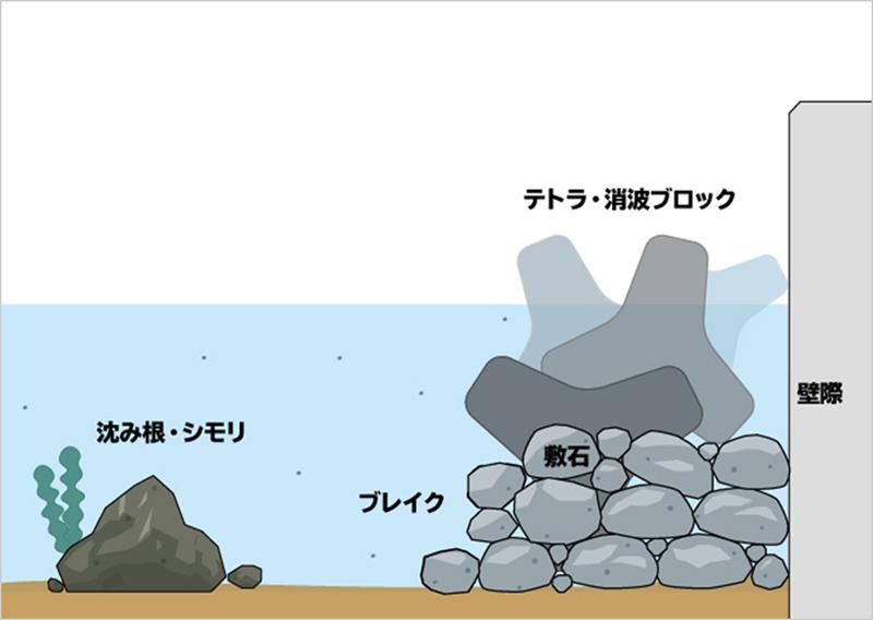 根魚のポイント