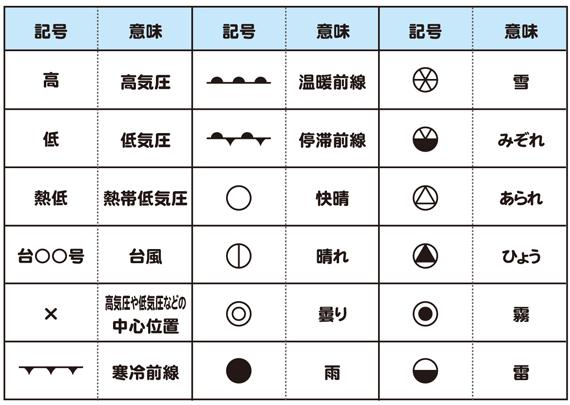 天気記号表