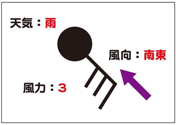 天気記号例