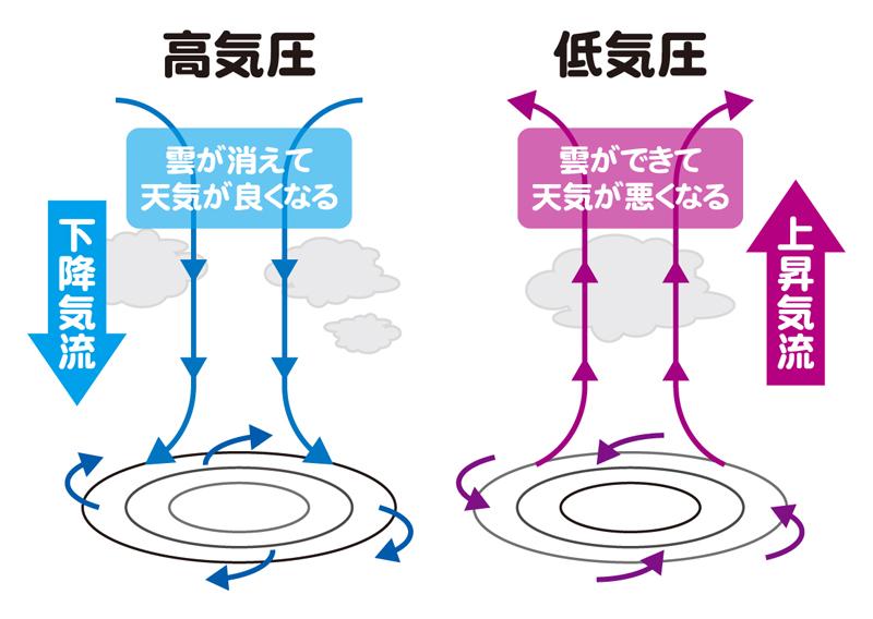 高気圧・低気圧(縦)