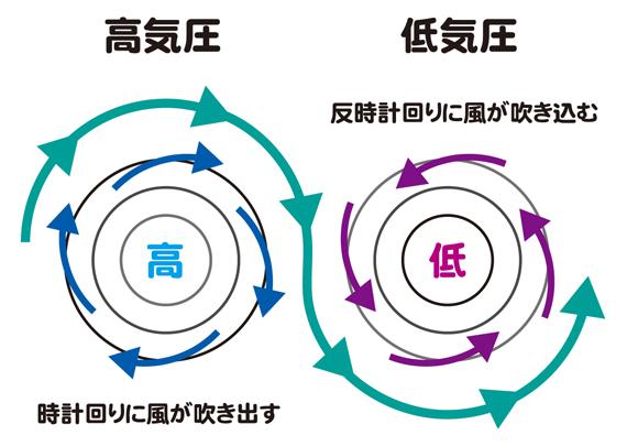 高気圧・低気圧(平面)