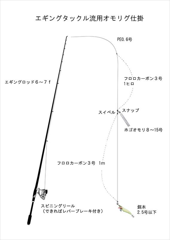タックル図