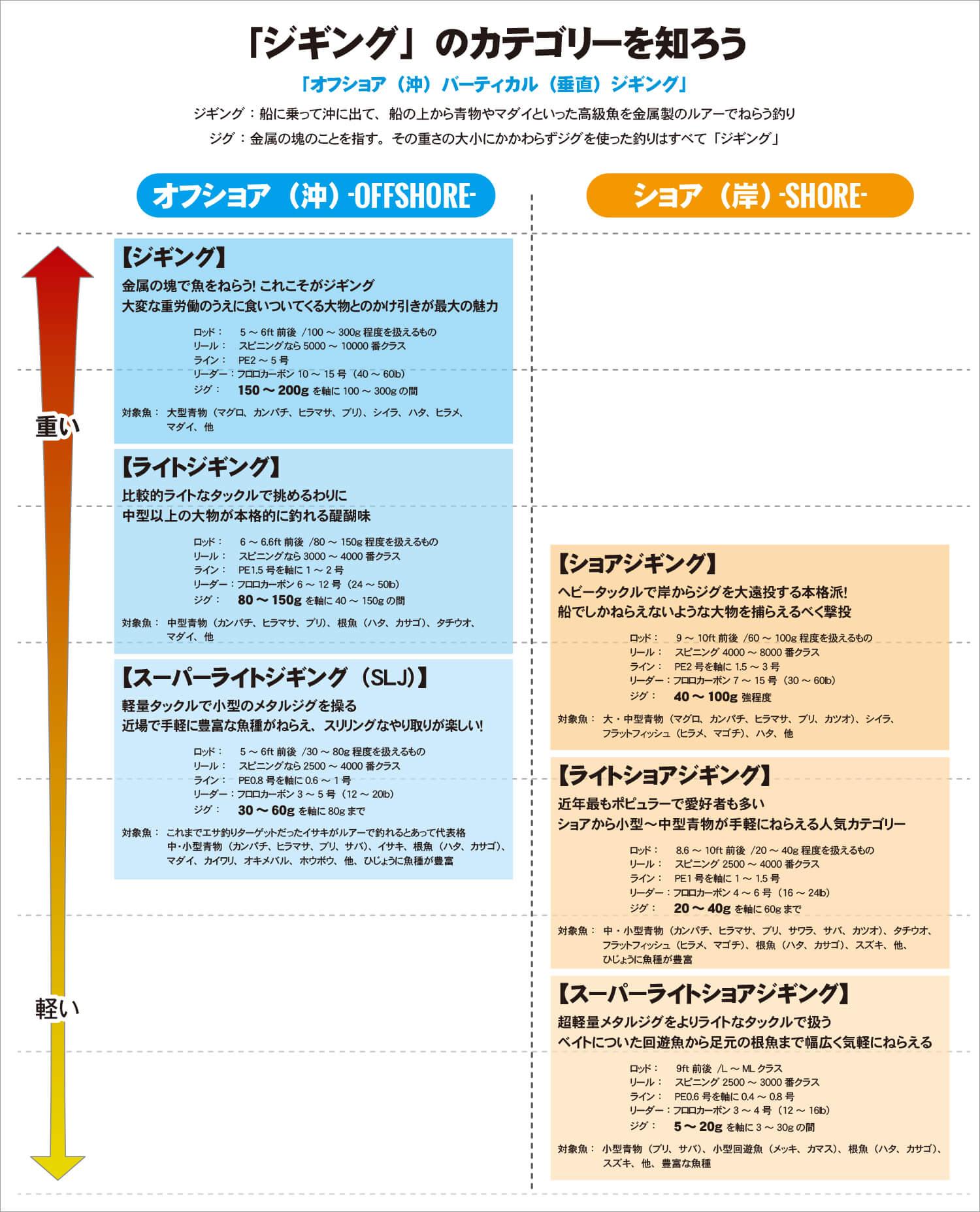 13_ ジギングカテゴリー体系図