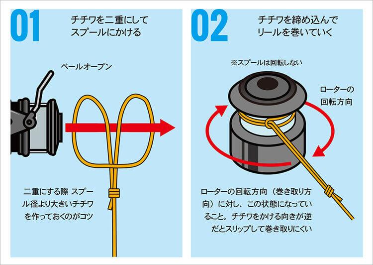 スプールへの糸の結び方イラスト図