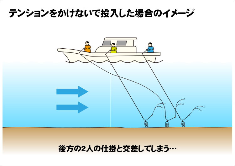 04_着底イメージのイラスト(自分と後方の2人の投入時と着底位置の違い)